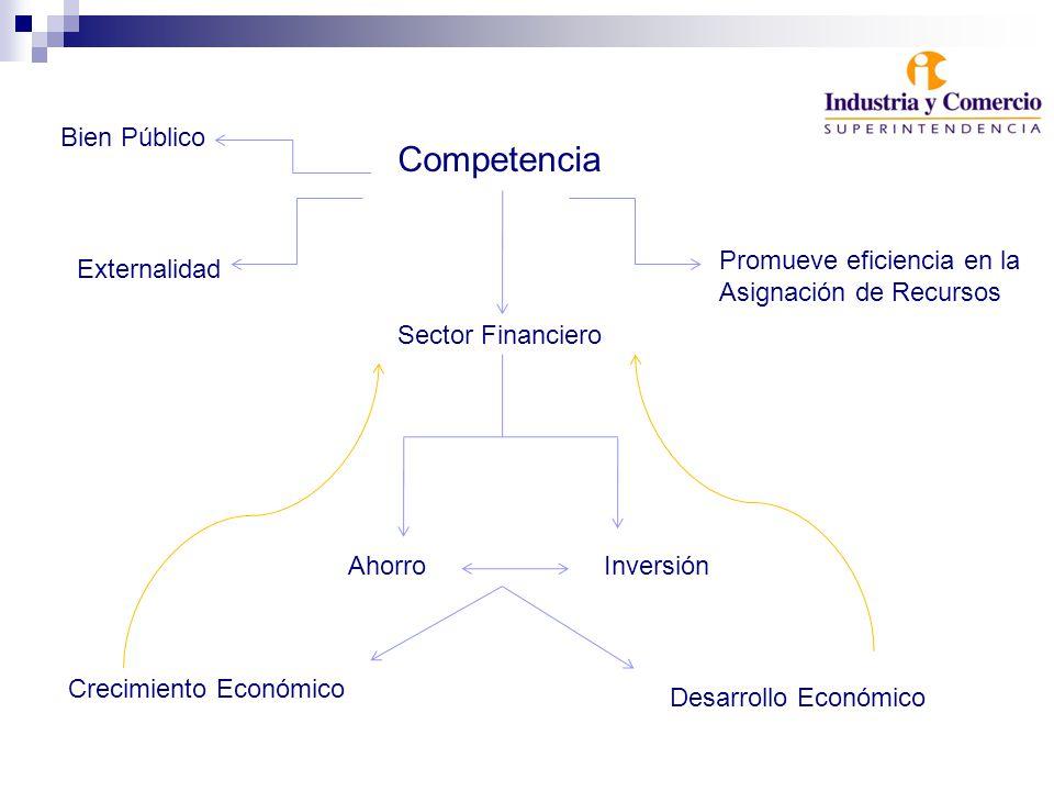 Competencia Sector Financiero Bien Público Externalidad Promueve eficiencia en la Asignación de Recursos AhorroInversión Crecimiento Económico Desarrollo Económico