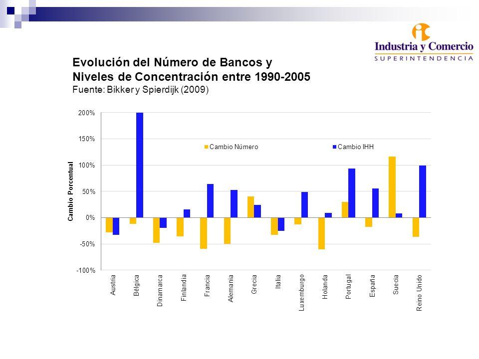Evolución del Número de Bancos y Niveles de Concentración entre 1990-2005 Fuente: Bikker y Spierdijk (2009)