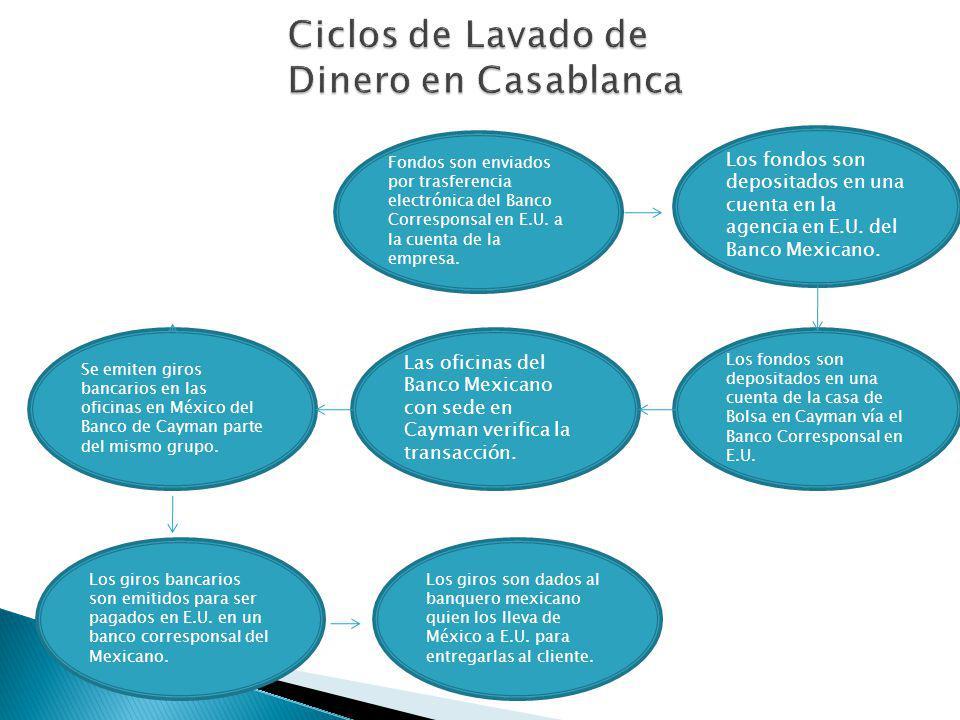 Ciclos de Lavado de Dinero en Casablanca Fondos son enviados por trasferencia electrónica del Banco Corresponsal en E.U. a la cuenta de la empresa. Lo