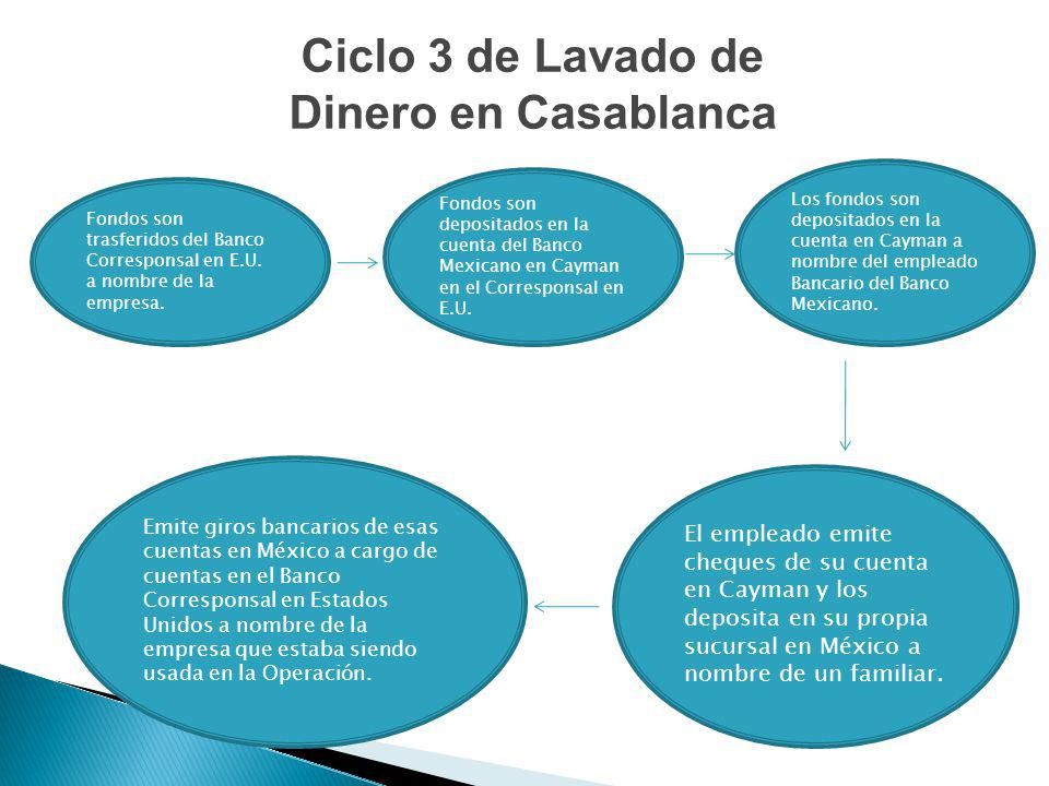Fondos son trasferidos del Banco Corresponsal en E.U. a nombre de la empresa. Fondos son depositados en la cuenta del Banco Mexicano en Cayman en el C