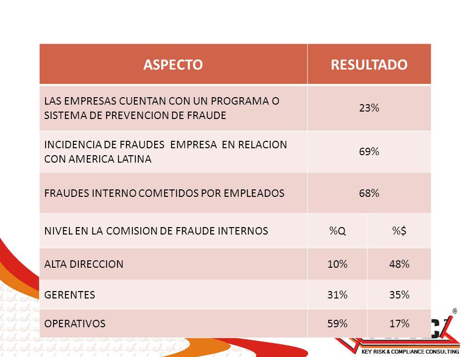 ASPECTORESULTADO LAS EMPRESAS CUENTAN CON UN PROGRAMA O SISTEMA DE PREVENCION DE FRAUDE 23% INCIDENCIA DE FRAUDES EMPRESA EN RELACION CON AMERICA LATI