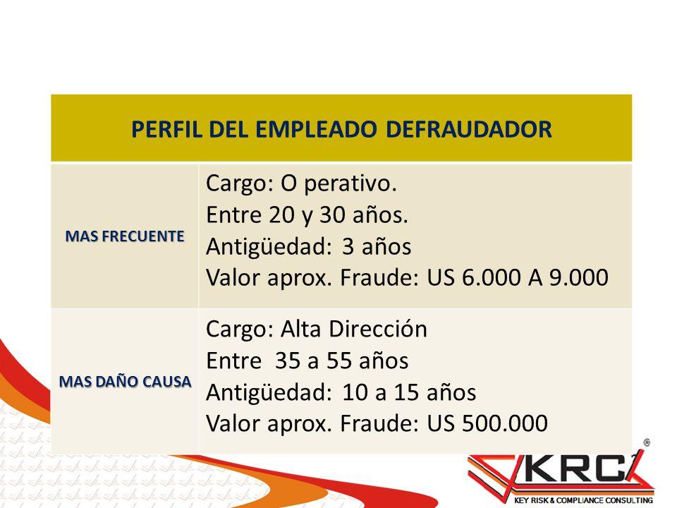 PERFIL DEL EMPLEADO DEFRAUDADOR MAS FRECUENTE Cargo: O perativo. Entre 20 y 30 años. Antigüedad: 3 años Valor aprox. Fraude: US 6.000 A 9.000 MAS DAÑO