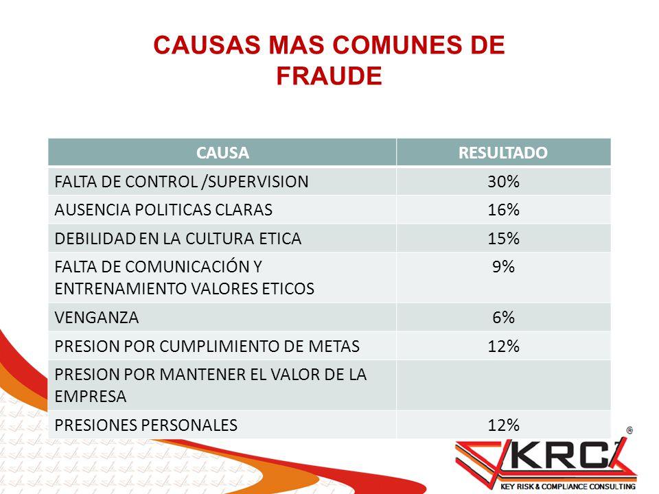 CAUSARESULTADO FALTA DE CONTROL /SUPERVISION30% AUSENCIA POLITICAS CLARAS16% DEBILIDAD EN LA CULTURA ETICA15% FALTA DE COMUNICACIÓN Y ENTRENAMIENTO VA