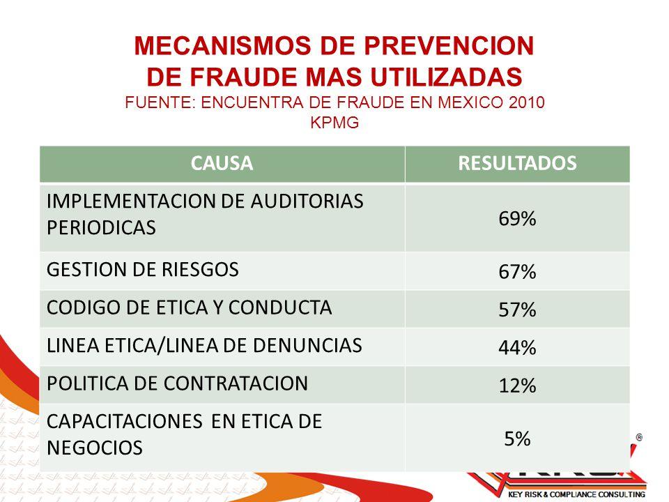CAUSARESULTADOS IMPLEMENTACION DE AUDITORIAS PERIODICAS 69% GESTION DE RIESGOS 67% CODIGO DE ETICA Y CONDUCTA 57% LINEA ETICA/LINEA DE DENUNCIAS 44% P