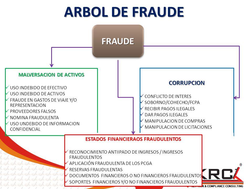 CORRUPCION CONFLICTO DE INTERES SOBORNO/COHECHO/FCPA RECIBIR PAGOS ILEGALES DAR PAGOS ILEGALES MANIPULACION DE COMPRAS MANIPULACION DE LICITACIONES MA