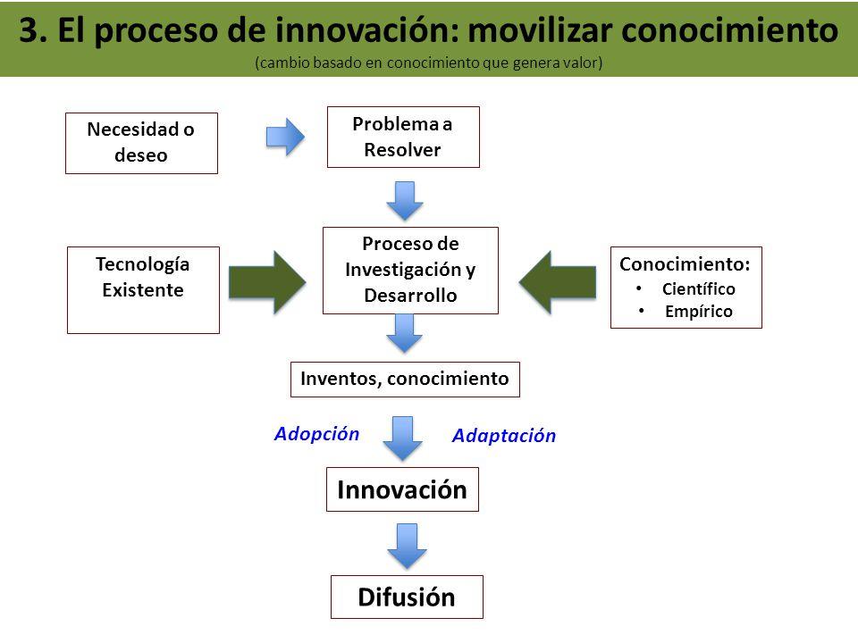 Tecnología Existente Conocimiento: Científico Empírico Problema a Resolver Proceso de Investigación y Desarrollo Innovación Necesidad o deseo 3. El pr