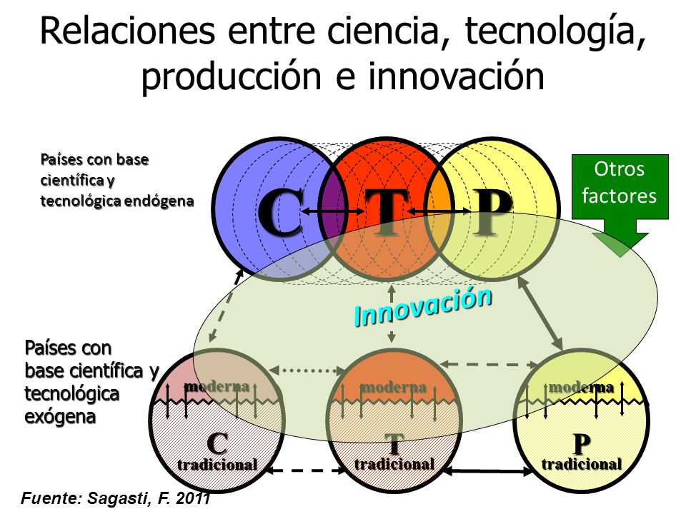 Relaciones entre ciencia, tecnología, producción e innovaciónmodernaCtradicionalmodernaTtradicionalmodernaPtradicional TPC Países con base científica