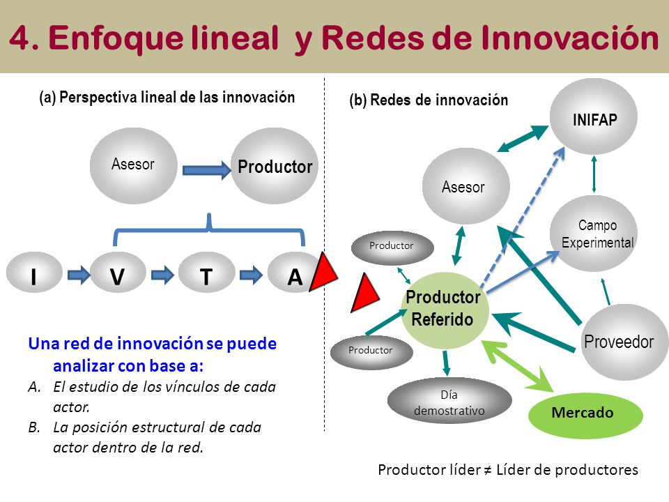 4. Enfoque lineal y Redes de Innovación Asesor Proveedor Campo Experimental INIFAP Productor Referido Día demostrativo Productor Asesor Productor (a)