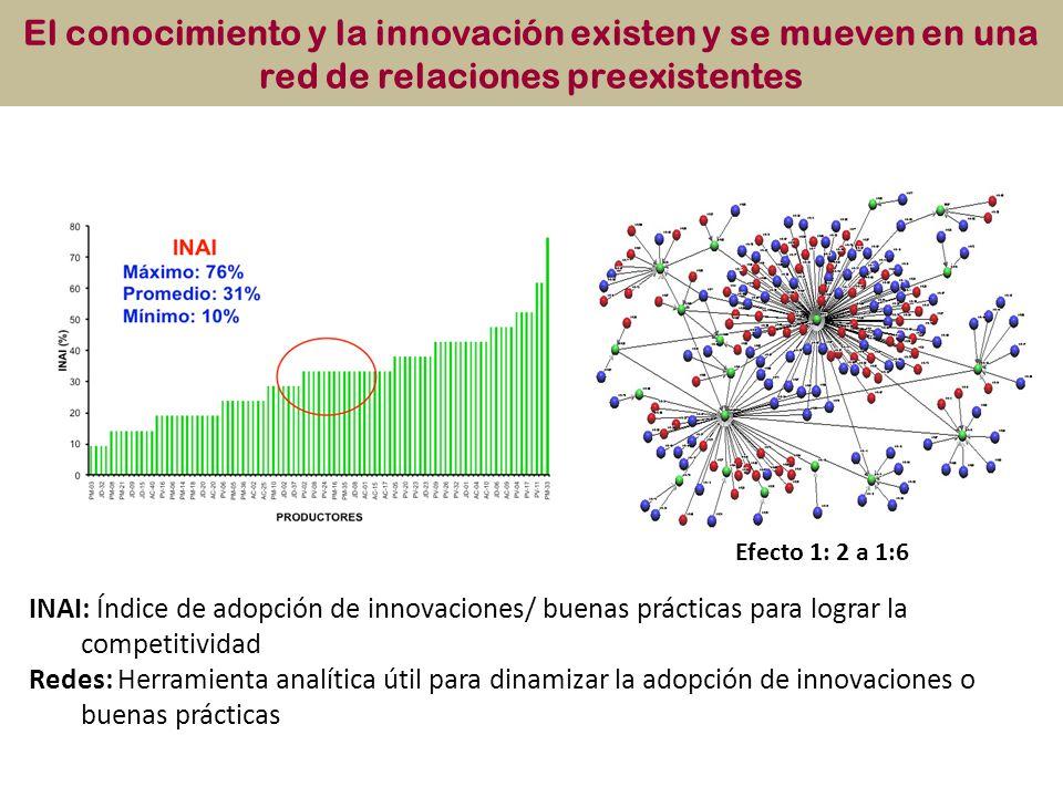 INAI: Índice de adopción de innovaciones/ buenas prácticas para lograr la competitividad Redes: Herramienta analítica útil para dinamizar la adopción