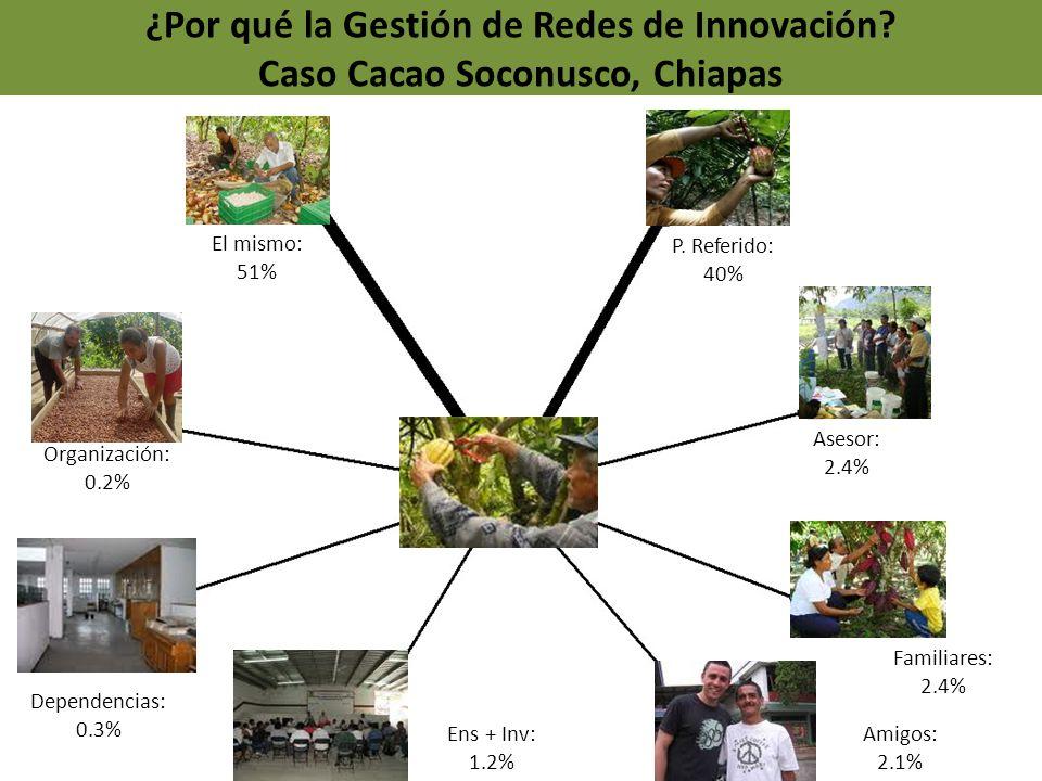 ¿Por qué la Gestión de Redes de Innovación? Caso Cacao Soconusco, Chiapas El mismo: 51% P. Referido: 40% Asesor: 2.4% Familiares: 2.4% Amigos: 2.1% En