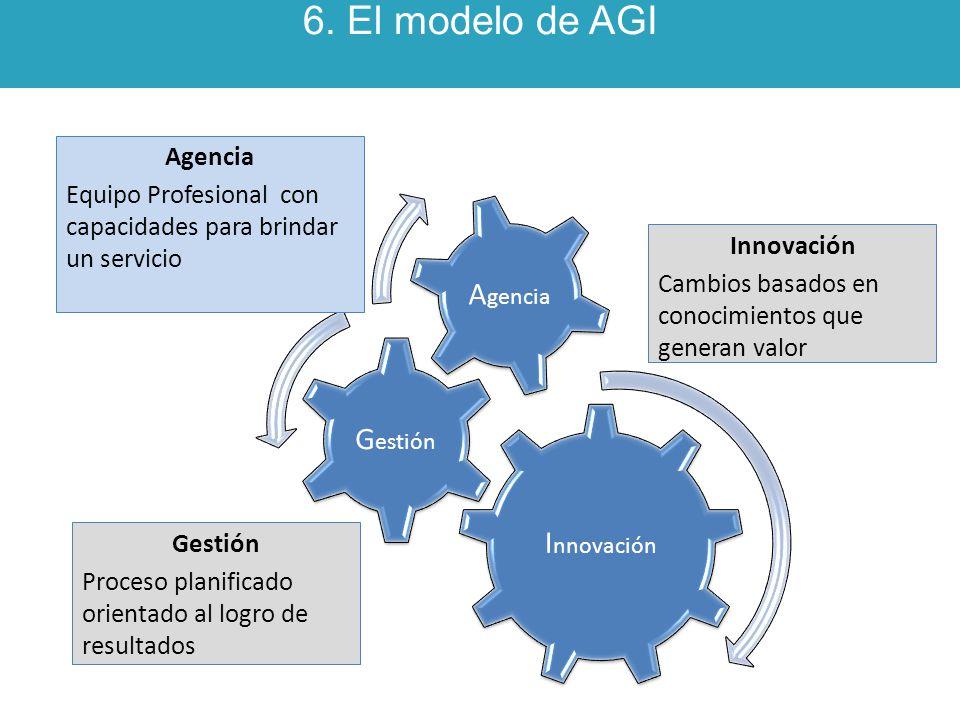 6. El modelo de AGI I nnovación G estión A gencia Equipo Profesional con capacidades para brindar un servicio Gestión Proceso planificado orientado al