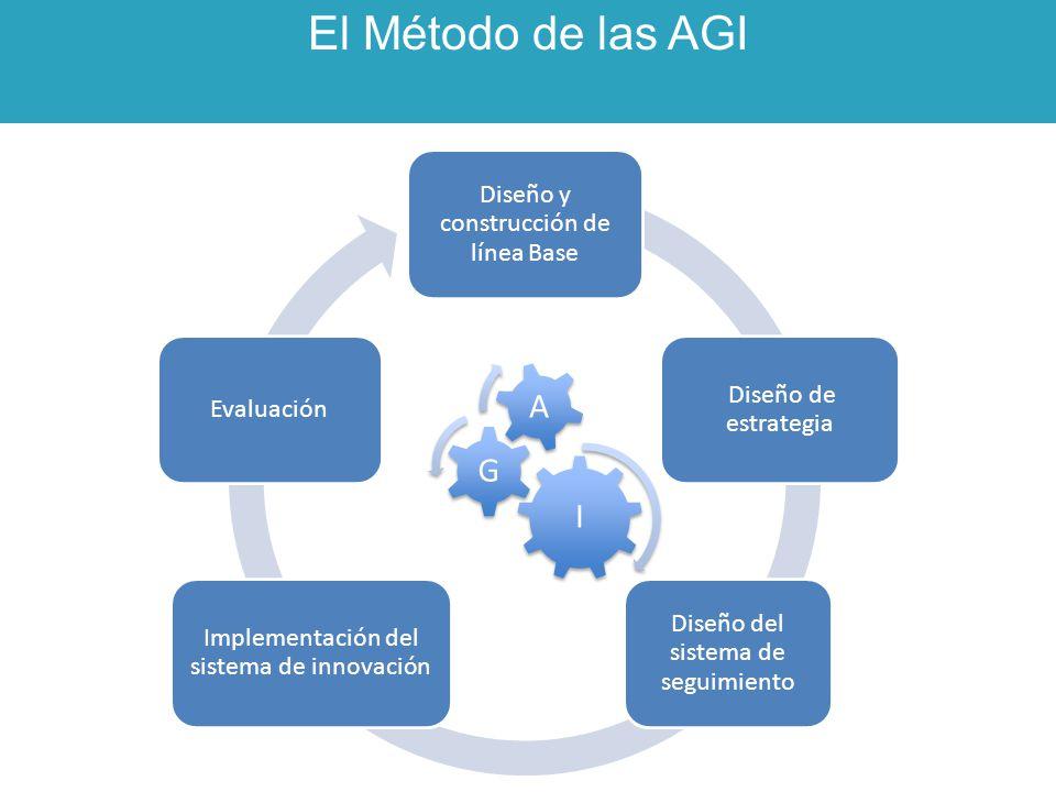 El Método de las AGI Diseño y construcción de línea Base Diseño de estrategia Diseño del sistema de seguimiento Implementación del sistema de innovaci