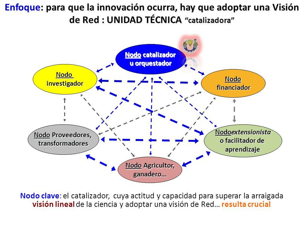 Enfoque: para que la innovación ocurra, hay que adoptar una Visión de Red : UNIDAD TÉCNICA catalizadora Nodo catalizador u orquestador Nodo financiado