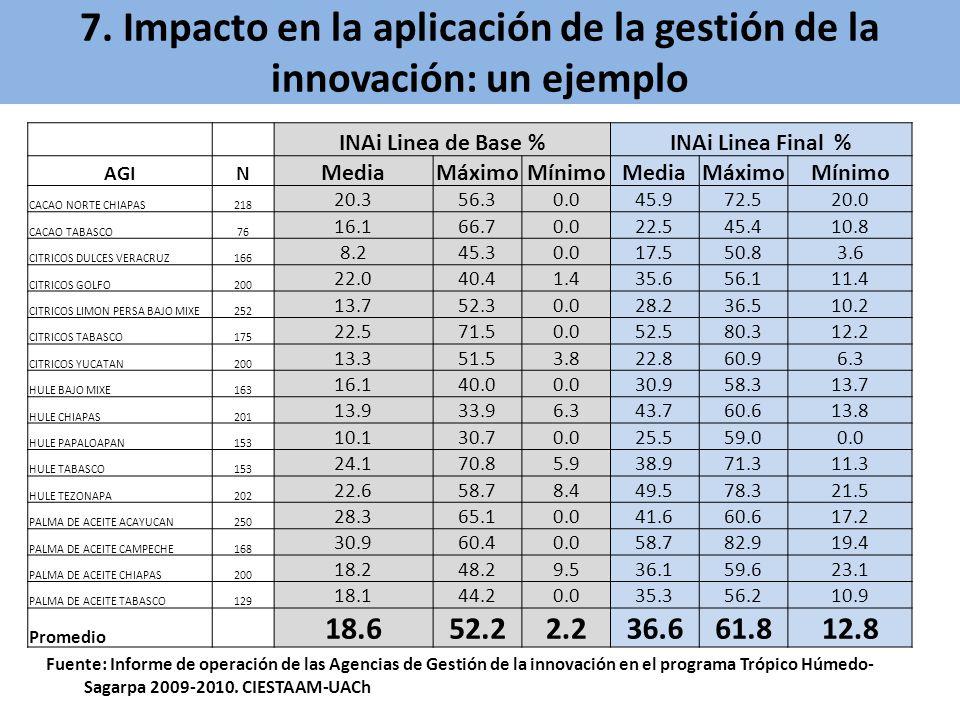 INAi Linea de Base %INAi Linea Final % AGIN MediaMáximoMínimoMediaMáximoMínimo CACAO NORTE CHIAPAS218 20.356.30.045.972.520.0 CACAO TABASCO76 16.166.7