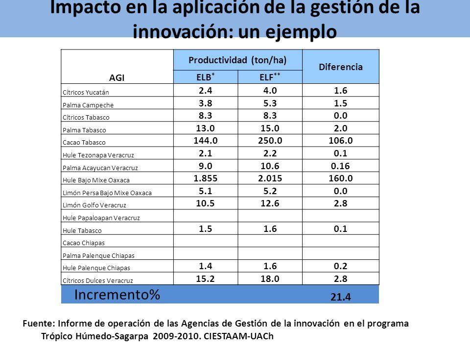 Impacto en la aplicación de la gestión de la innovación: un ejemplo AGI Productividad (ton/ha) Diferencia ELB * ELF ** Cítricos Yucatán 2.44.01.6 Palm