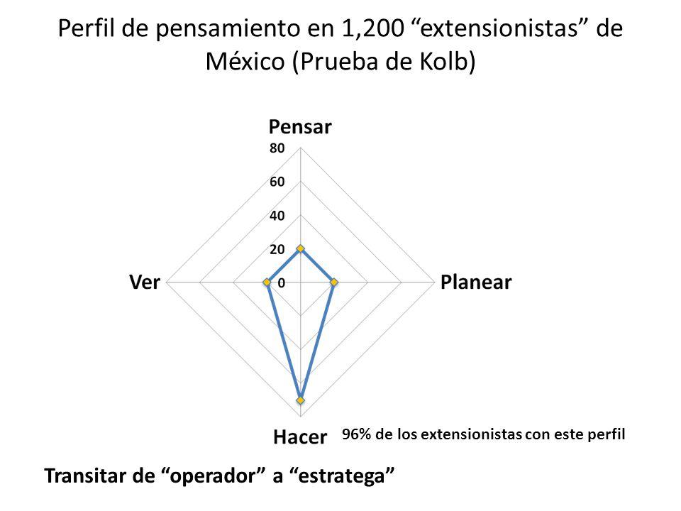 Perfil de pensamiento en 1,200 extensionistas de México (Prueba de Kolb) 96% de los extensionistas con este perfil Transitar de operador a estratega