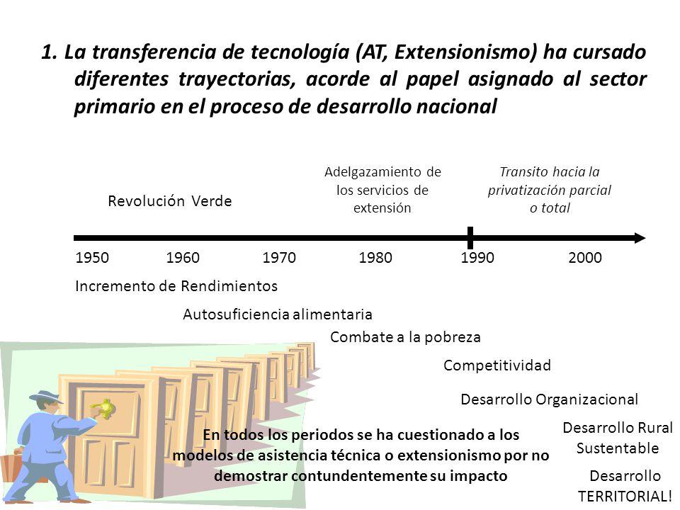 195019601990197020001980 Revolución Verde Incremento de Rendimientos Adelgazamiento de los servicios de extensión Transito hacia la privatización parc