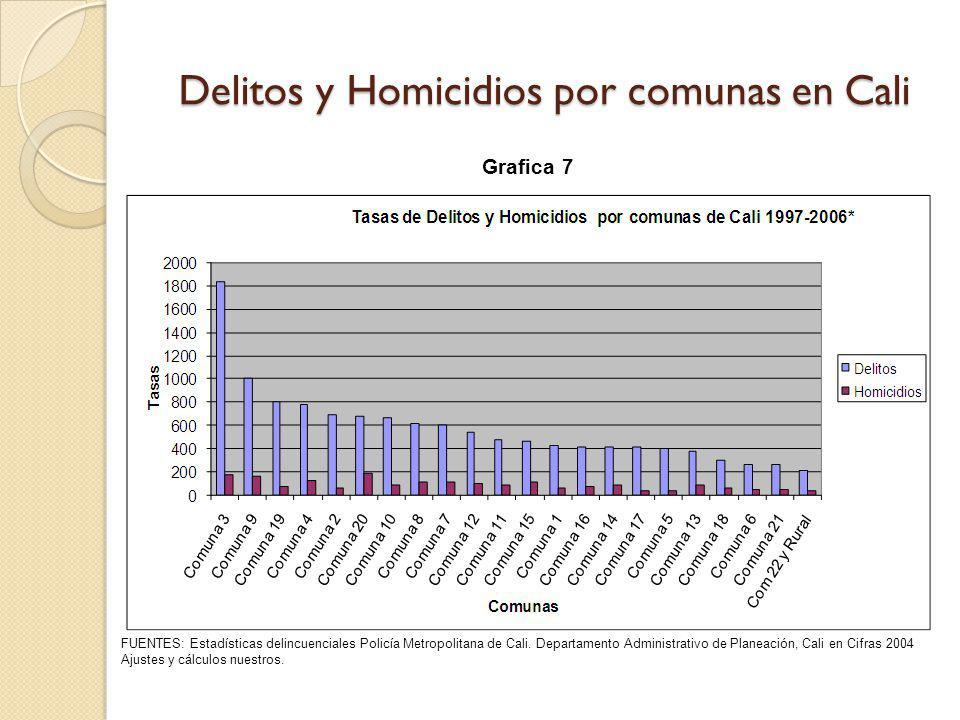 Delitos y Homicidios por comunas en Cali FUENTES: Estadísticas delincuenciales Policía Metropolitana de Cali. Departamento Administrativo de Planeació