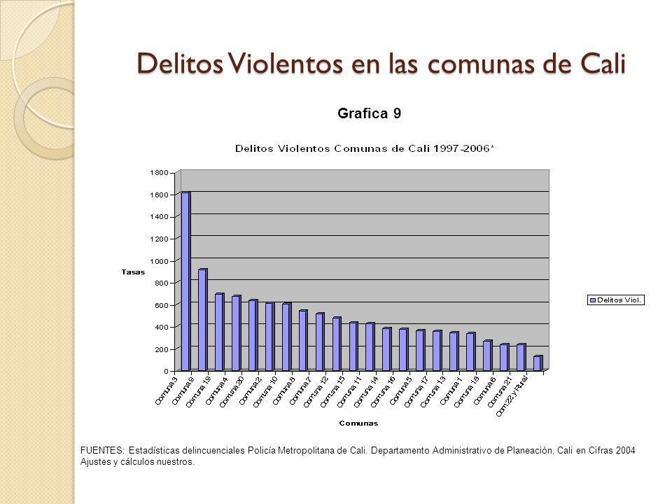 Delitos Violentos en las comunas de Cali FUENTES: Estadísticas delincuenciales Policía Metropolitana de Cali. Departamento Administrativo de Planeació