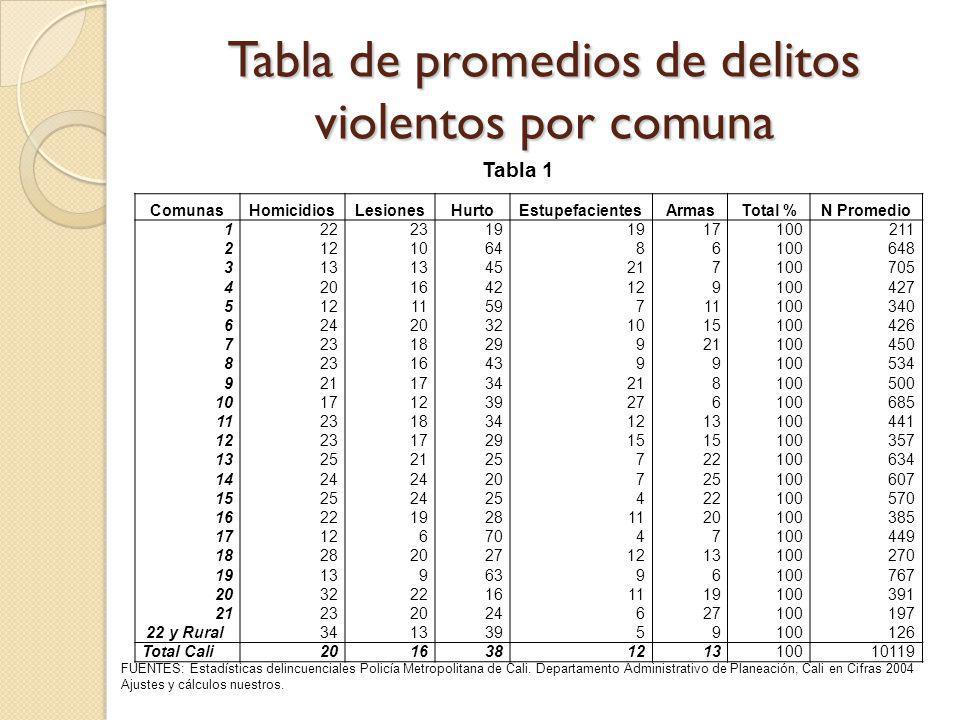Tabla de promedios de delitos violentos por comuna FUENTES: Estadísticas delincuenciales Policía Metropolitana de Cali. Departamento Administrativo de