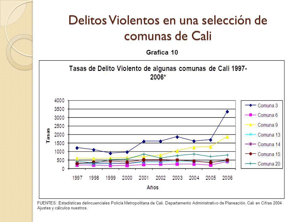Delitos Violentos en una selección de comunas de Cali FUENTES: Estadísticas delincuenciales Policía Metropolitana de Cali. Departamento Administrativo