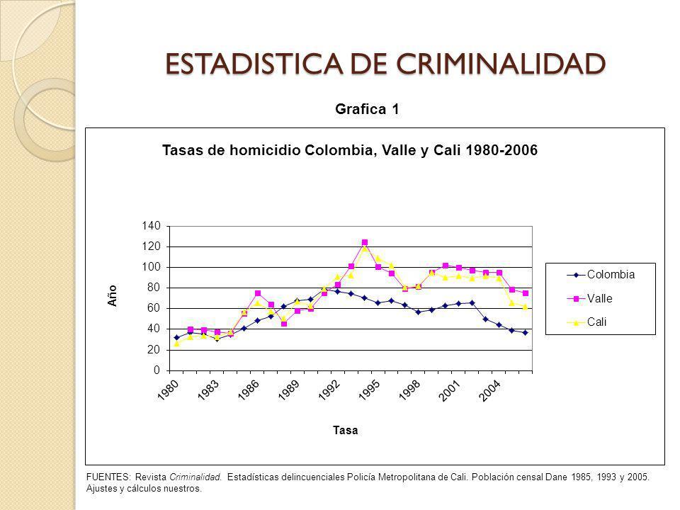Tabla de promedios de delitos violentos por comuna FUENTES: Estadísticas delincuenciales Policía Metropolitana de Cali.