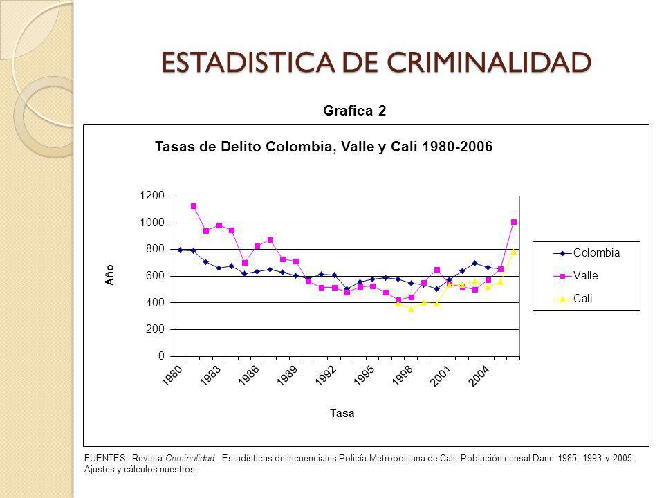 ESTADISTICA DE CRIMINALIDAD FUENTES: Revista Criminalidad. Estadísticas delincuenciales Policía Metropolitana de Cali. Población censal Dane 1985, 199