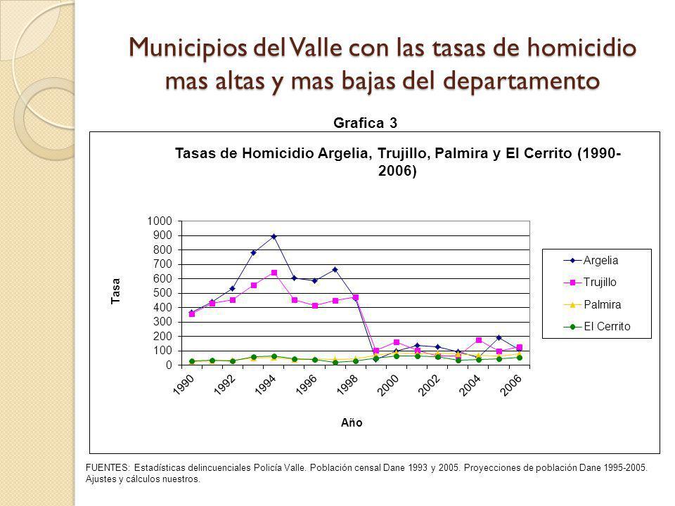 Municipios del Valle con las tasas de homicidio mas altas y mas bajas del departamento FUENTES: Estadísticas delincuenciales Policía Valle. Población