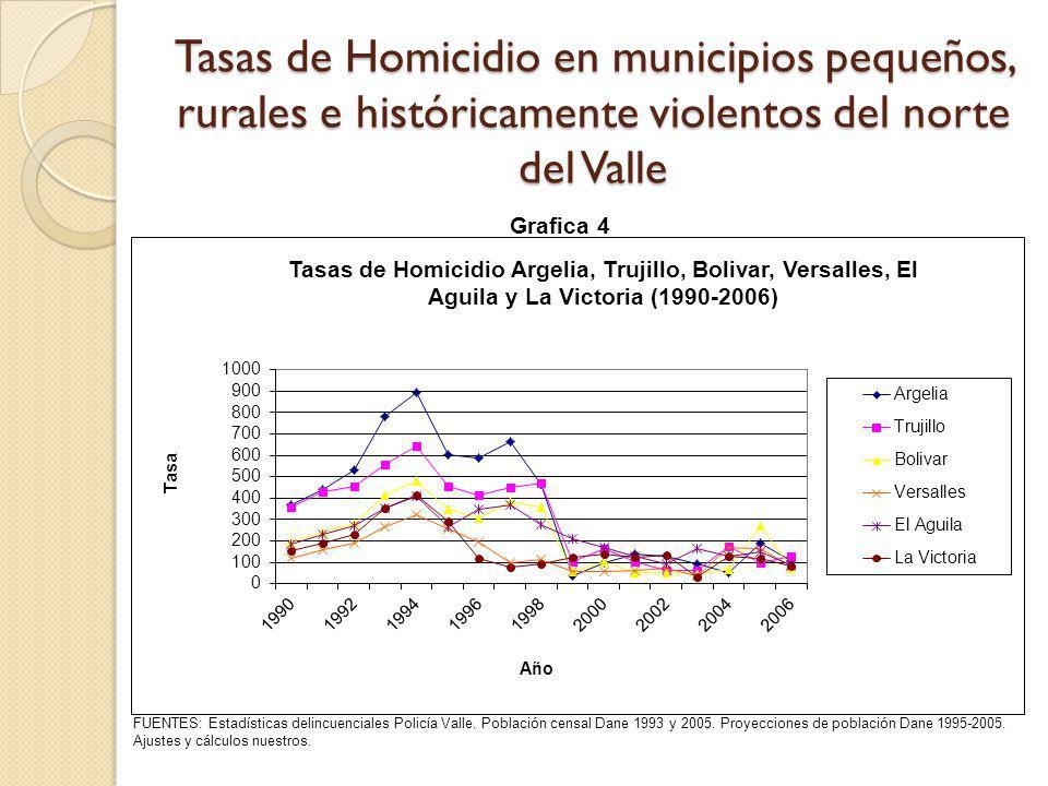 Tasas de Homicidios en municipios grandes, urbanos e históricamente menos violentos FUENTES: Estadísticas delincuenciales Policía Valle y Policía Metropolitana de Cali.