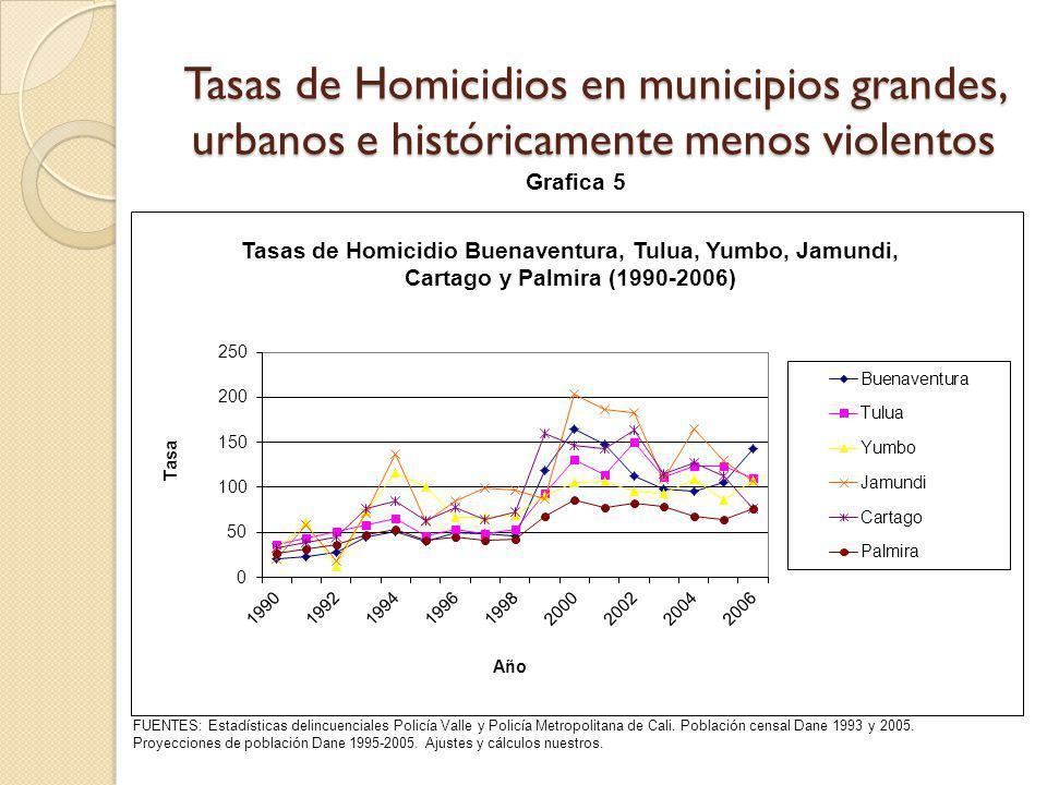 Tasas de Homicidios en municipios grandes, urbanos e históricamente menos violentos FUENTES: Estadísticas delincuenciales Policía Valle y Policía Metr