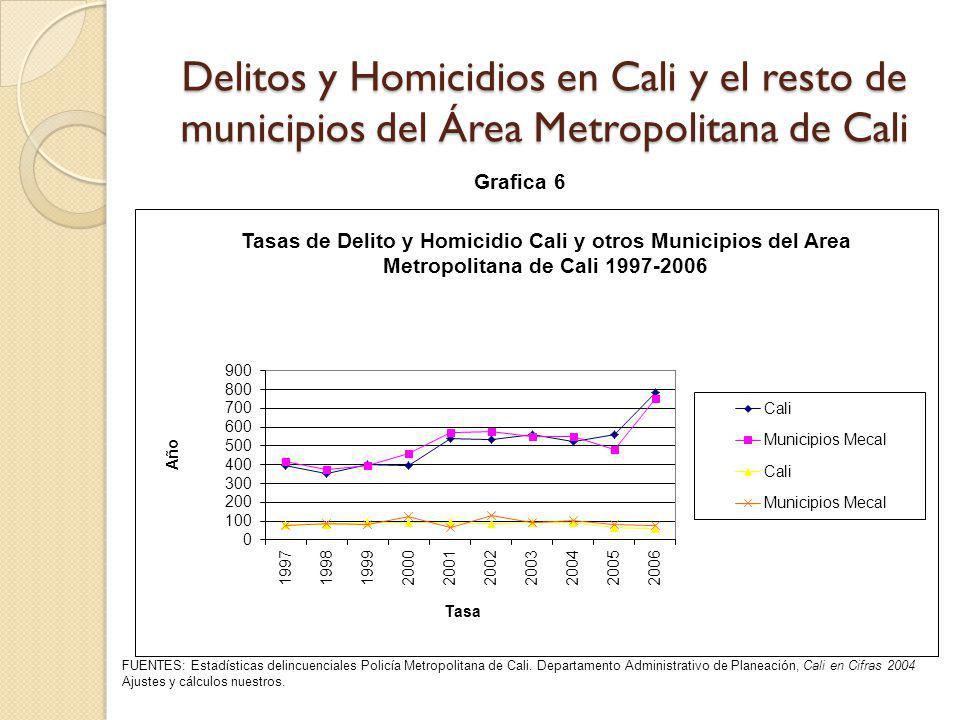 Delitos y Homicidios en Cali y el resto de municipios del Área Metropolitana de Cali FUENTES: Estadísticas delincuenciales Policía Metropolitana de Ca