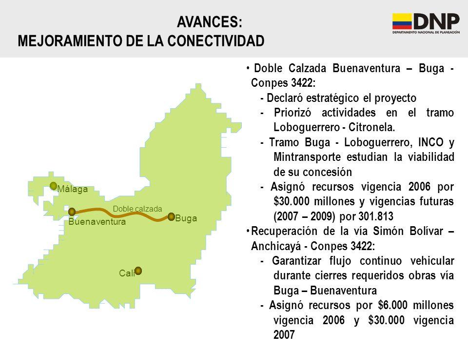 Buenaventura Cali Buga Doble calzada Málaga Doble Calzada Buenaventura – Buga - Conpes 3422: - Declaró estratégico el proyecto - Priorizó actividades