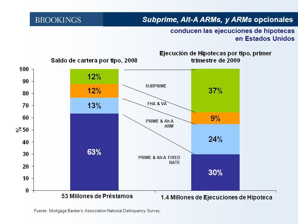 11 Fuente: Mortgage Bankers Association National Delinquency Survey. 28% 53 Millones de Préstamos 1.4 Millones de Ejecuciones de Hipoteca SUBPRIME FHA