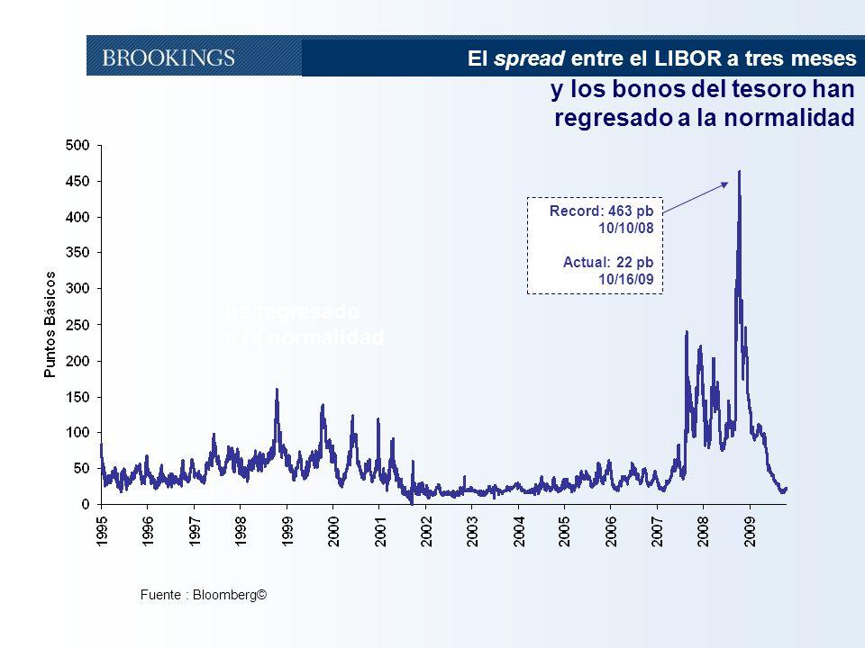 13 Fuente : Bloomberg© Record: 463 pb 10/10/08 Actual: 22 pb 10/16/09 ha regresado a la normalidad y los bonos del tesoro han regresado a la normalidad El spread entre el LIBOR a tres meses