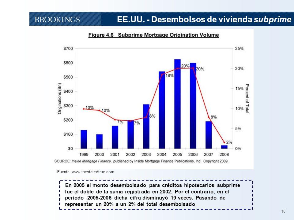16 EE.UU. - Desembolsos de vivienda subprime Fuente: www.thestatedtrue.com En 2005 el monto desembolsado para créditos hipotecarios subprime fue el do