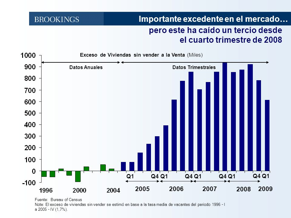 17 Fuente: Bureau of Census Note: El exceso de viviendas sin vender se estimó en base a la tasa media de vacantes del periodo 1996 – I a 2005 – IV (1,