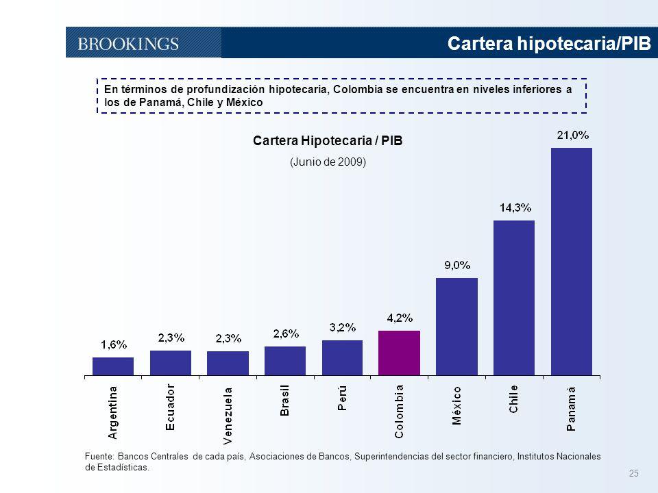 25 Cartera hipotecaria/PIB Cartera Hipotecaria / PIB (Junio de 2009) Fuente: Bancos Centrales de cada país, Asociaciones de Bancos, Superintendencias
