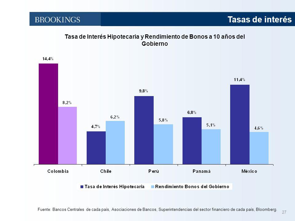 27 Tasa de Interés Hipotecaria y Rendimiento de Bonos a 10 años del Gobierno Tasas de interés Fuente: Bancos Centrales de cada país, Asociaciones de B
