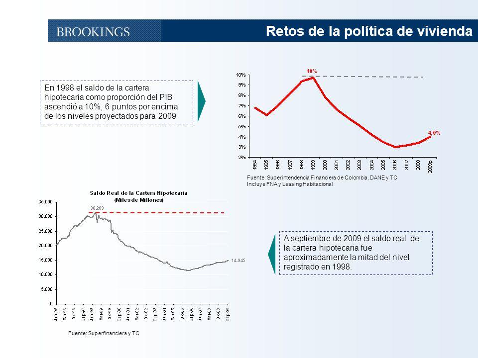 3 Retos de la política de vivienda Fuente: Superfinanciera y TC A septiembre de 2009 el saldo real de la cartera hipotecaria fue aproximadamente la mi