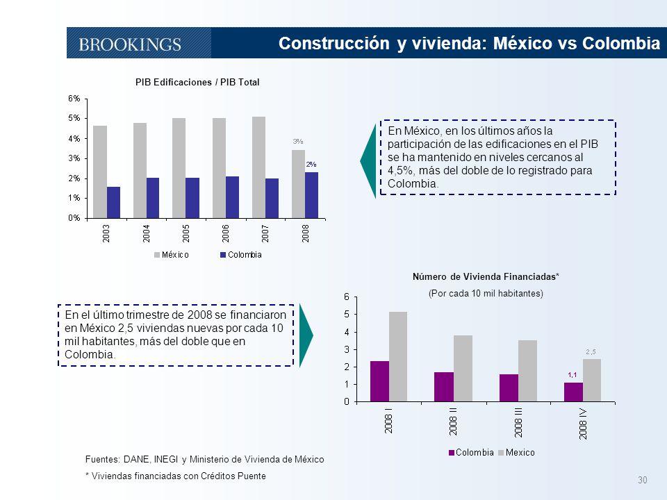 30 PIB Edificaciones / PIB Total Fuentes: DANE, INEGI y Ministerio de Vivienda de México * Viviendas financiadas con Créditos Puente Construcción y vi