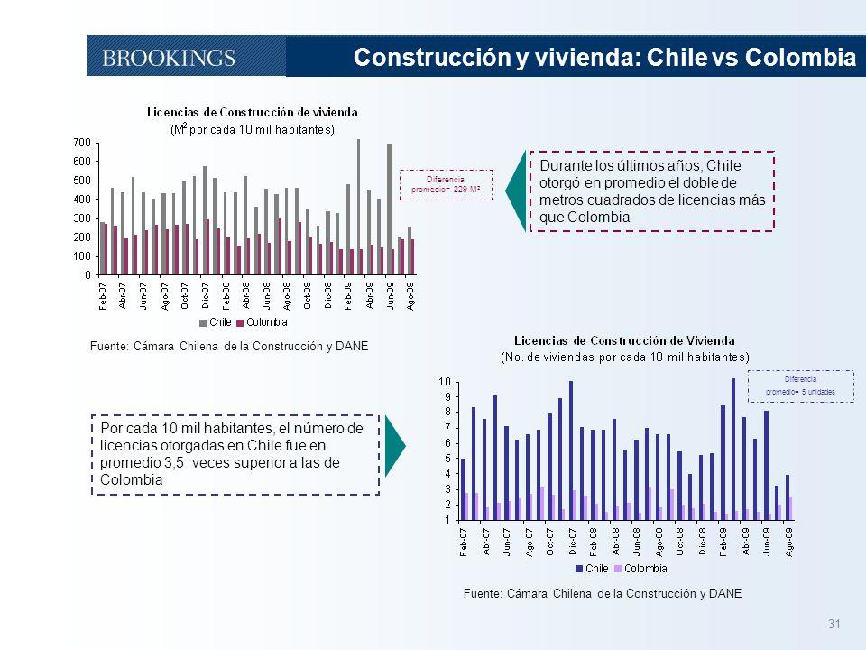 31 Construcción y vivienda: Chile vs Colombia Fuente: Cámara Chilena de la Construcción y DANE Durante los últimos años, Chile otorgó en promedio el doble de metros cuadrados de licencias más que Colombia Por cada 10 mil habitantes, el número de licencias otorgadas en Chile fue en promedio 3,5 veces superior a las de Colombia Diferencia promedio= 229 M 2 Diferencia promedio= 5 unidades