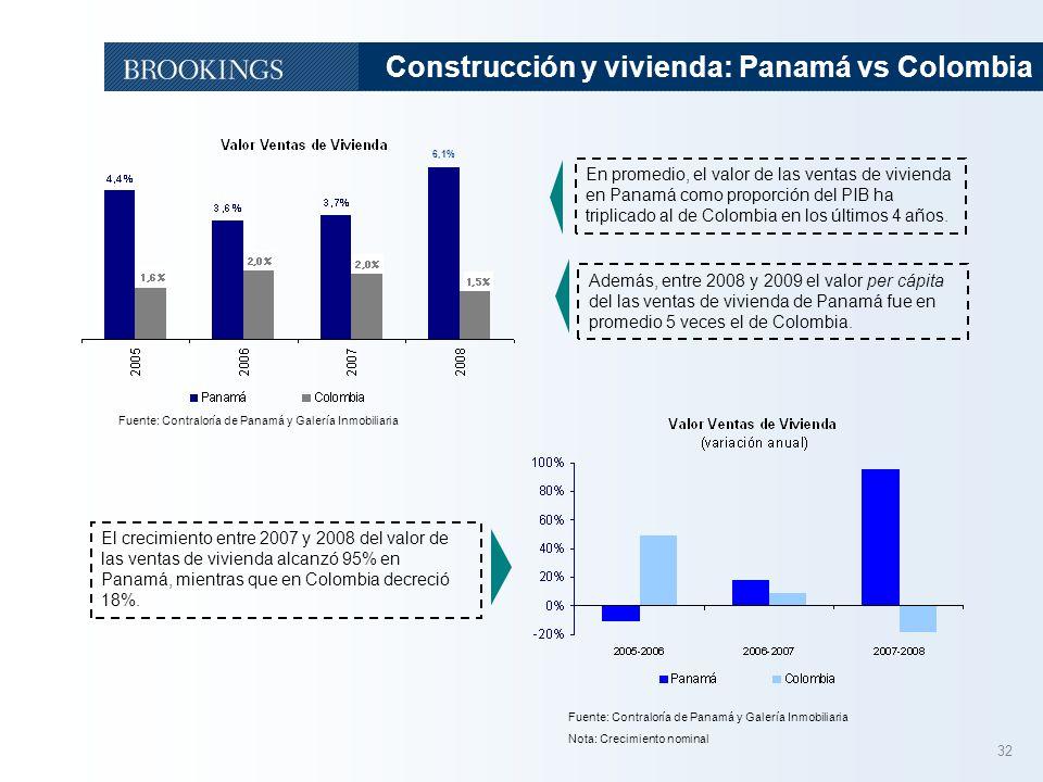 32 Construcción y vivienda: Panamá vs Colombia Fuente: Contraloría de Panamá y Galería Inmobiliaria Además, entre 2008 y 2009 el valor per cápita del las ventas de vivienda de Panamá fue en promedio 5 veces el de Colombia.