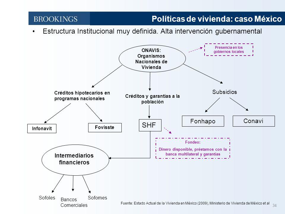 34 Políticas de vivienda: caso México Estructura Institucional muy definida. Alta intervención gubernamental ONAVIS: Organismos Nacionales de Vivienda