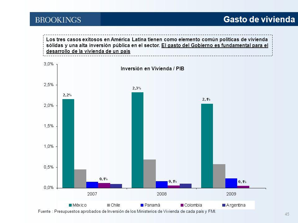 45 Gasto de vivienda Inversión en Vivienda / PIB Fuente : Presupuestos aprobados de Inversión de los Ministerios de Vivienda de cada país y FMI. Los t