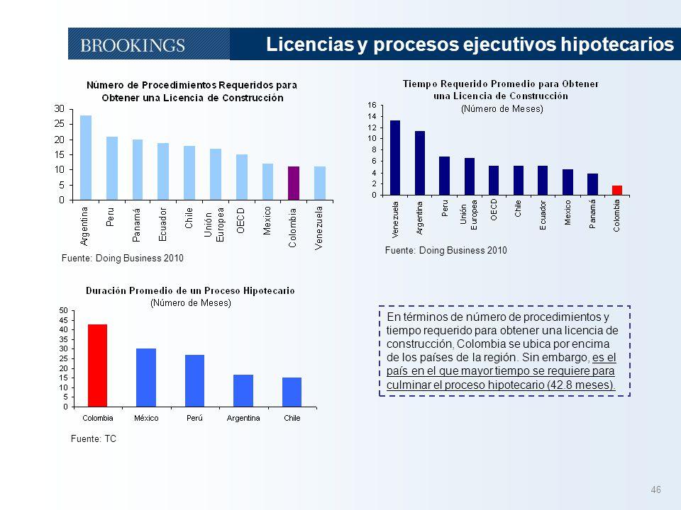46 Licencias y procesos ejecutivos hipotecarios Fuente: Doing Business 2010 Fuente: TC En términos de número de procedimientos y tiempo requerido para obtener una licencia de construcción, Colombia se ubica por encima de los países de la región.