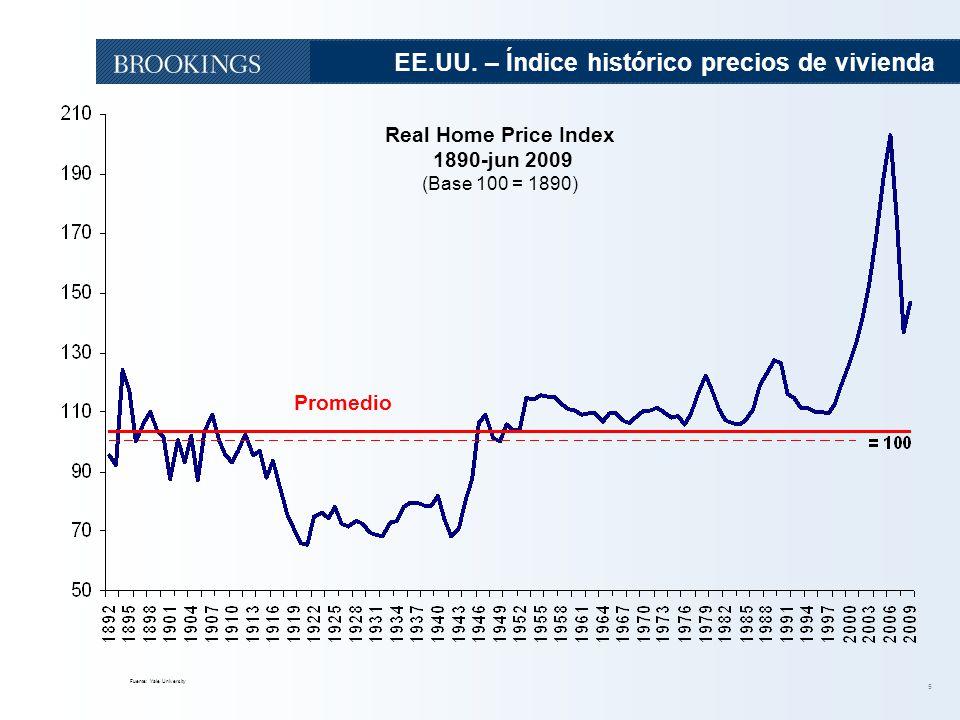 5 EE.UU. – Índice histórico precios de vivienda Fuente: Yale University 5 Real Home Price Index 1890-jun 2009 (Base 100 = 1890) Promedio