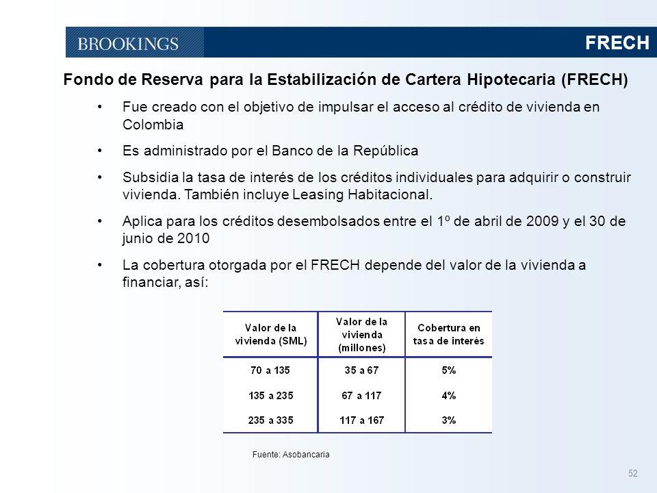 52 FRECH Fondo de Reserva para la Estabilización de Cartera Hipotecaria (FRECH) Fue creado con el objetivo de impulsar el acceso al crédito de vivienda en Colombia Es administrado por el Banco de la República Subsidia la tasa de interés de los créditos individuales para adquirir o construir vivienda.