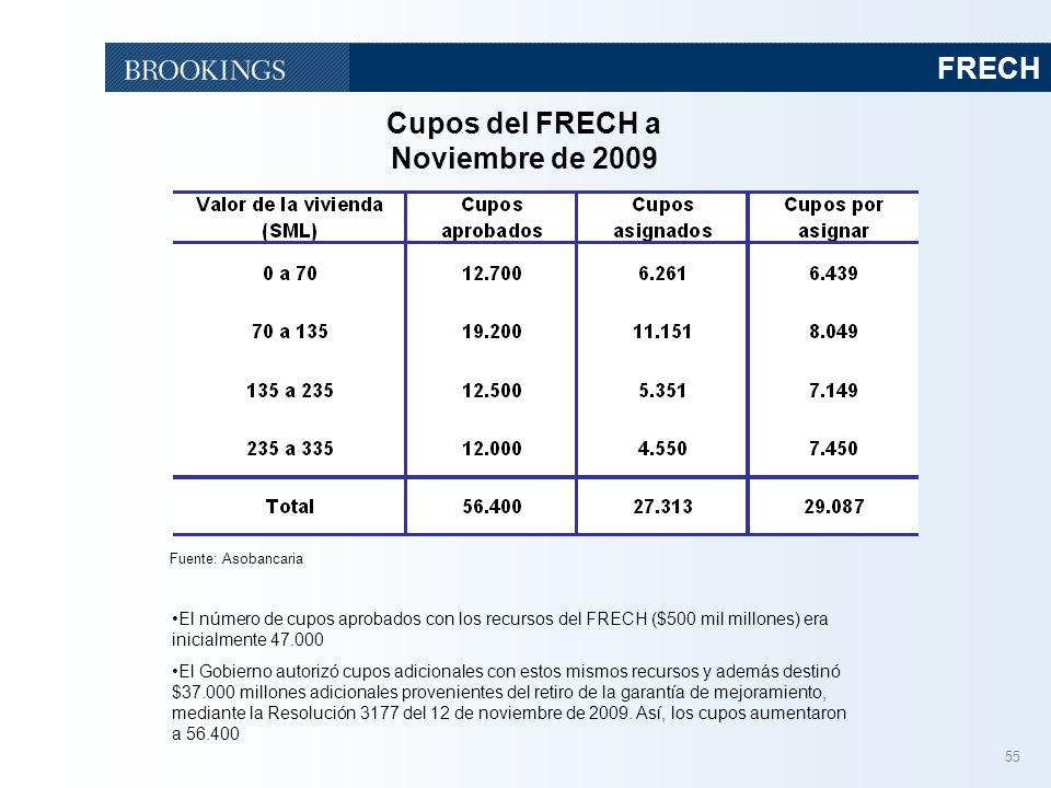 55 FRECH Fuente: Asobancaria Cupos del FRECH a Noviembre de 2009 El número de cupos aprobados con los recursos del FRECH ($500 mil millones) era inici