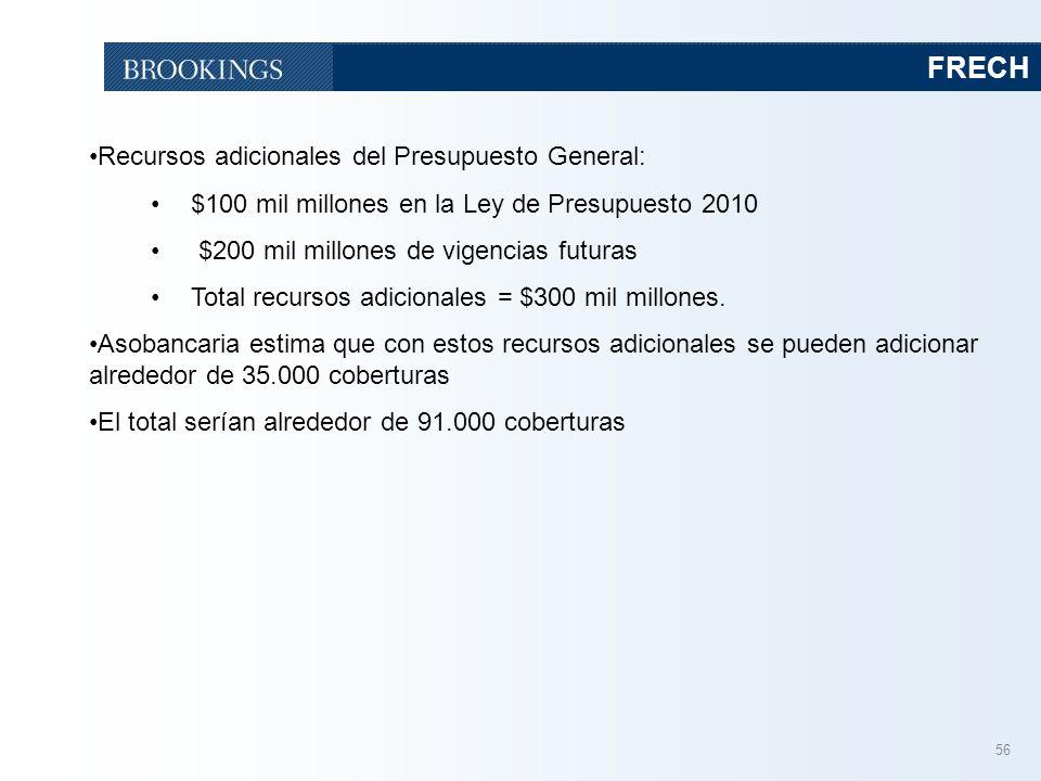 56 FRECH Recursos adicionales del Presupuesto General: $100 mil millones en la Ley de Presupuesto 2010 $200 mil millones de vigencias futuras Total recursos adicionales = $300 mil millones.