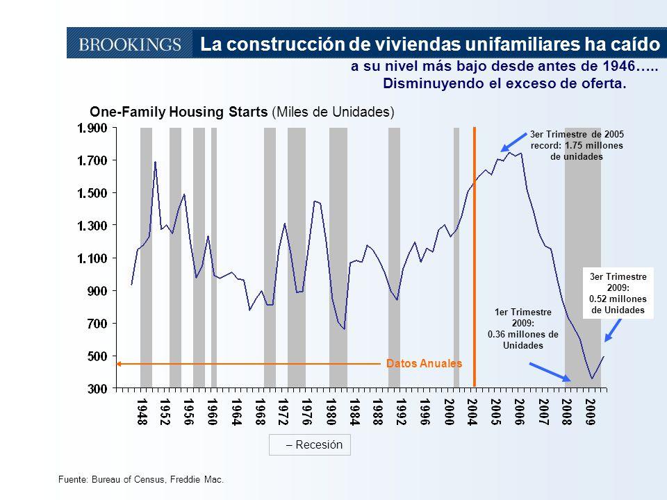 8 Fuente: Bureau of Census, Freddie Mac. One-Family Housing Starts (Miles de Unidades) – Recesión 3er Trimestre de 2005 record: 1.75 millones de unida
